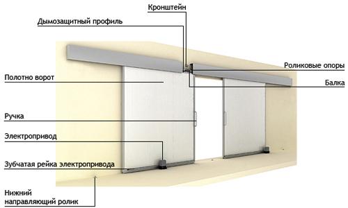 Конструкция подвесных откатных ворот