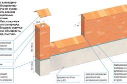 Схема устройства забора из кирпича и бетона