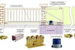 Схема ворот и забора из профнастила с нижним рельсом